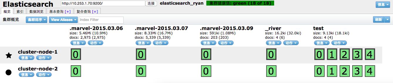Elasticsearch与MongoDB 数据同步及分布式集群搭建